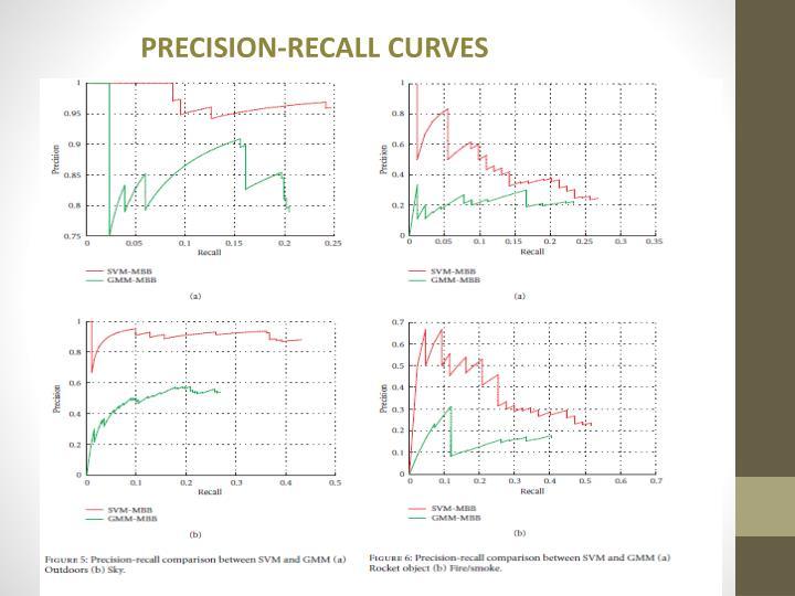PRECISION-RECALL CURVES