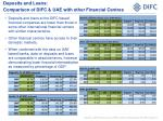 deposits and loans comparison of difc uae with other financial centres