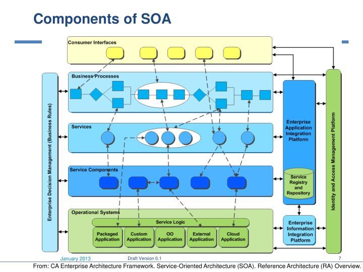 Components of SOA