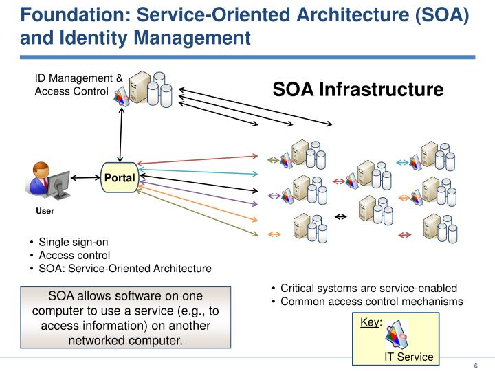 Foundation: Service-Oriented Architecture (SOA) and Identity Management