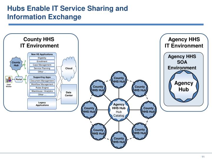 Hubs Enable IT Service Sharing and