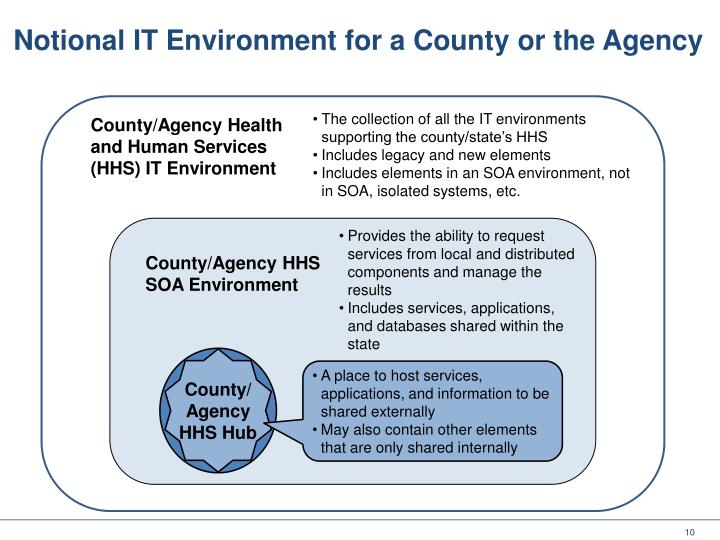 Notional IT Environment for a County or the Agency