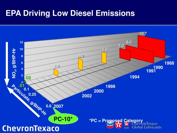 EPA Driving Low Diesel Emissions