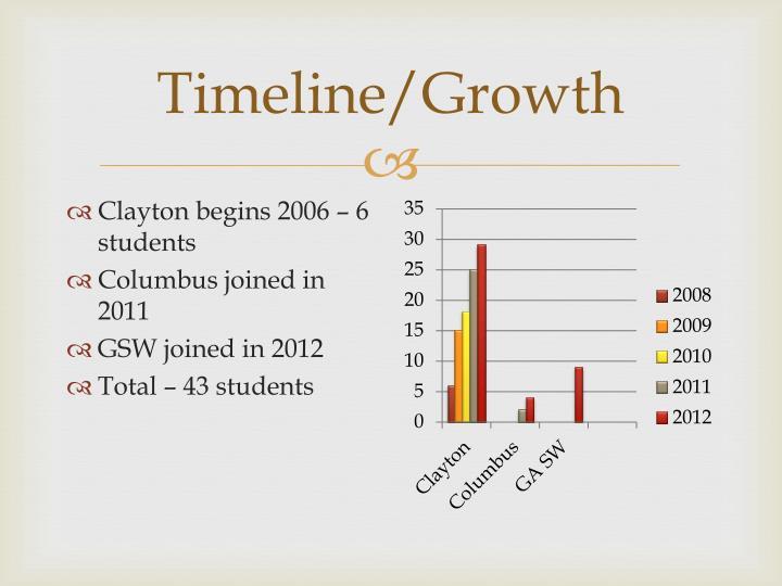 Timeline/Growth