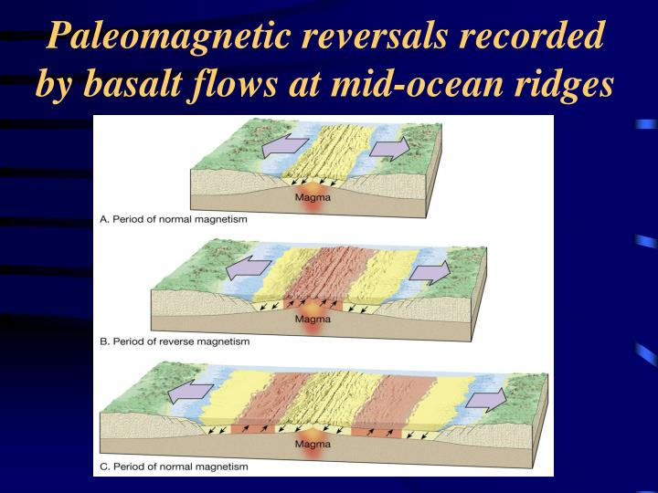Paleomagnetic reversals recorded by basalt flows at mid-ocean ridges
