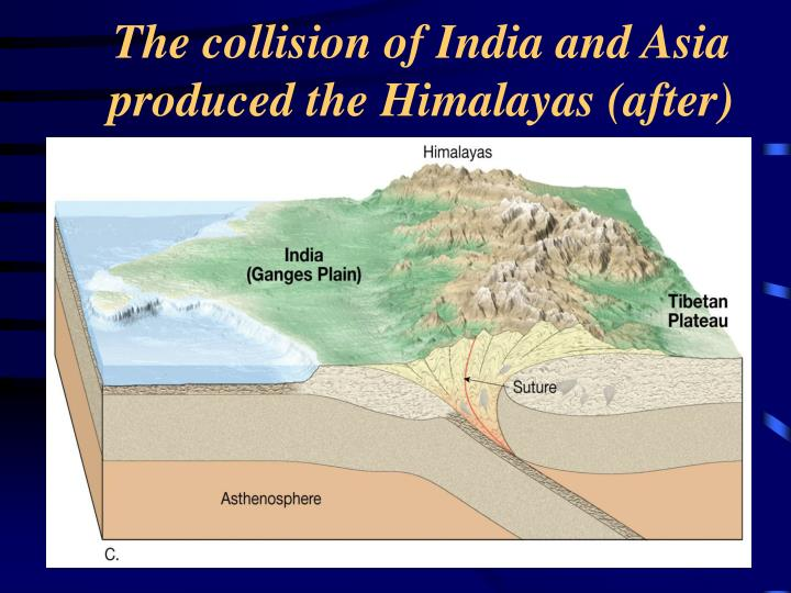 The collision of India and Asia produced the Himalayas (after)
