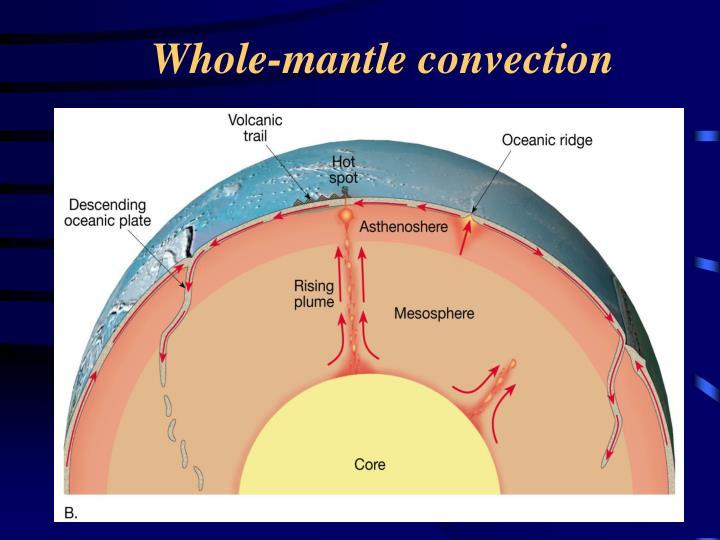 Whole-mantle convection