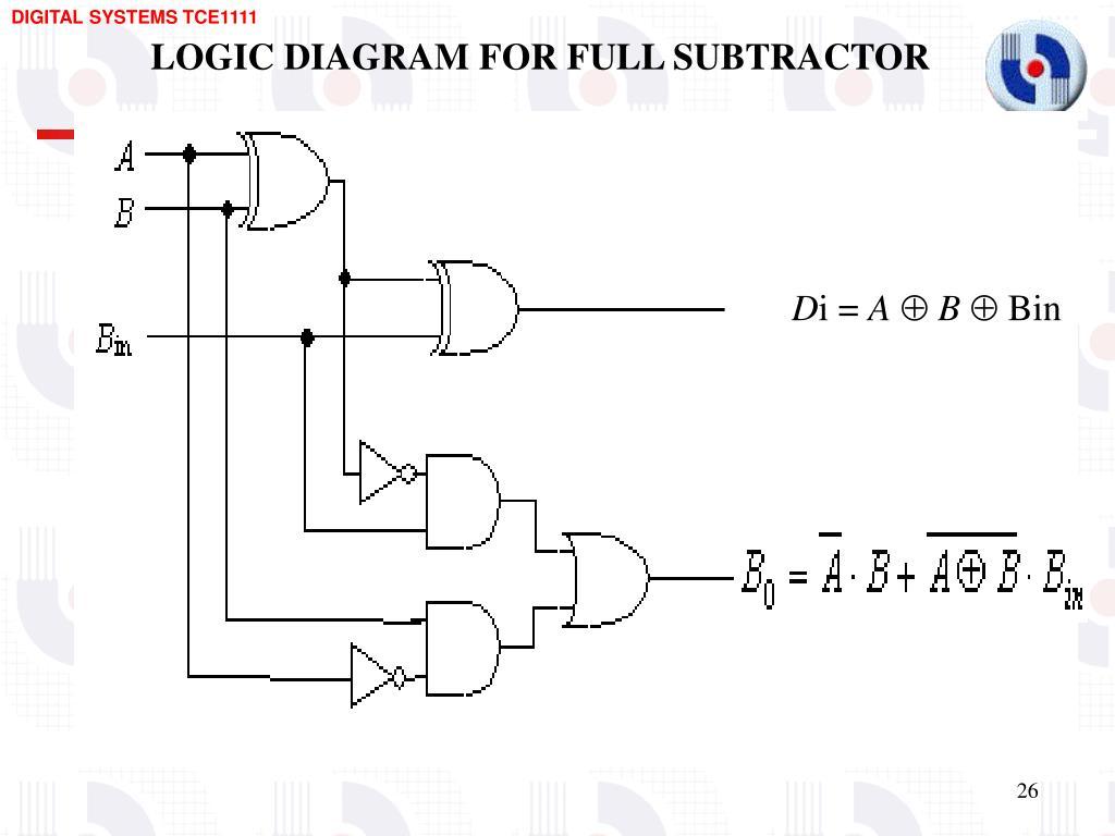 logic diagram for full subtractor