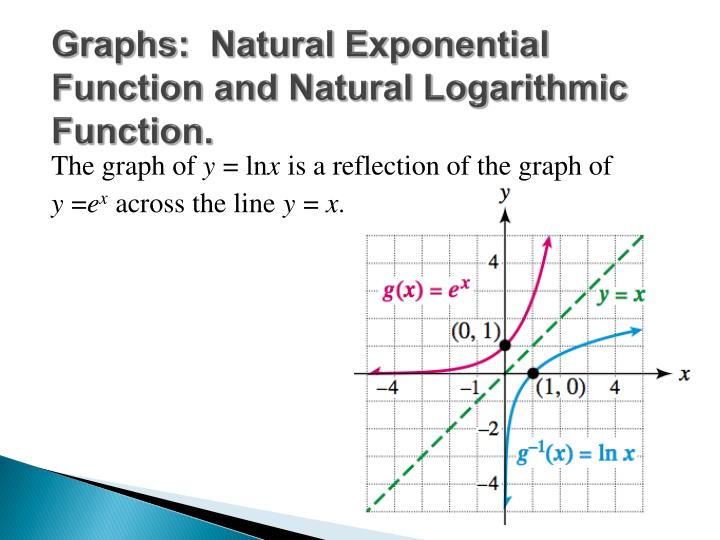 Graphs:  Natural Exponential Function and Natural Logarithmic Function.