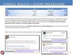 overall results effort breakdown