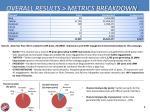 overall results metrics breakdown