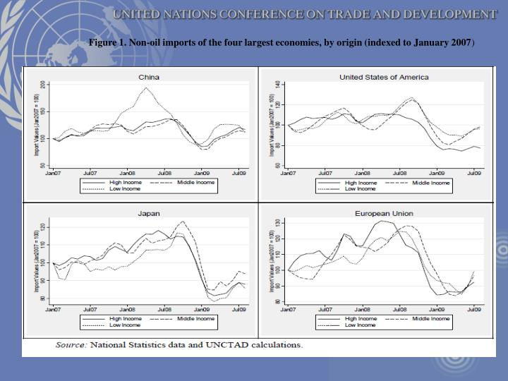 Figure 1. Non-oil imports of the four largest economies, by origin (indexed to January 2007