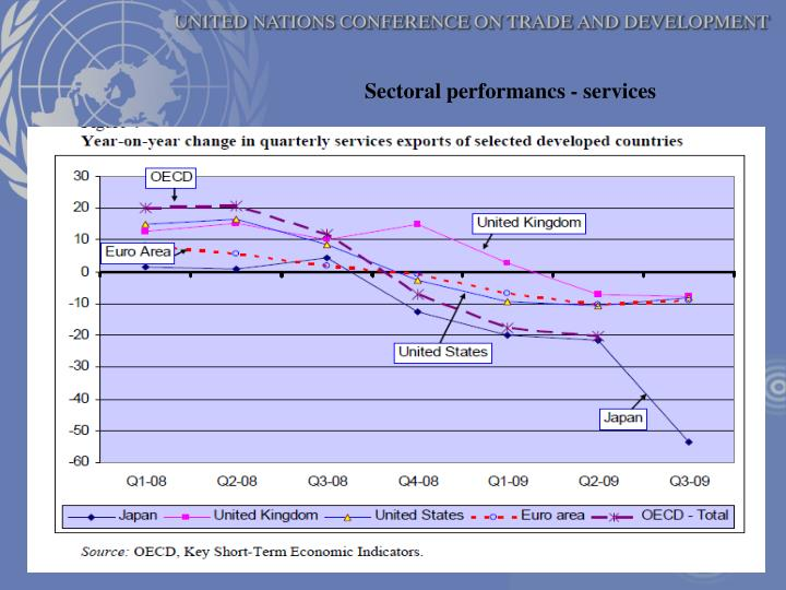 Sectoral performancs - services
