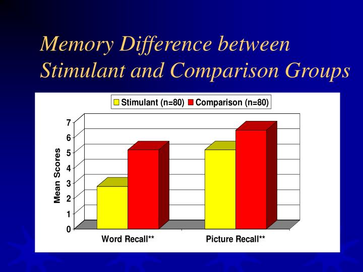 Memory Difference between Stimulant and Comparison Groups
