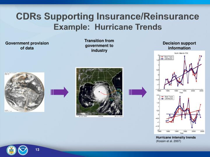 CDRs Supporting Insurance/Reinsurance