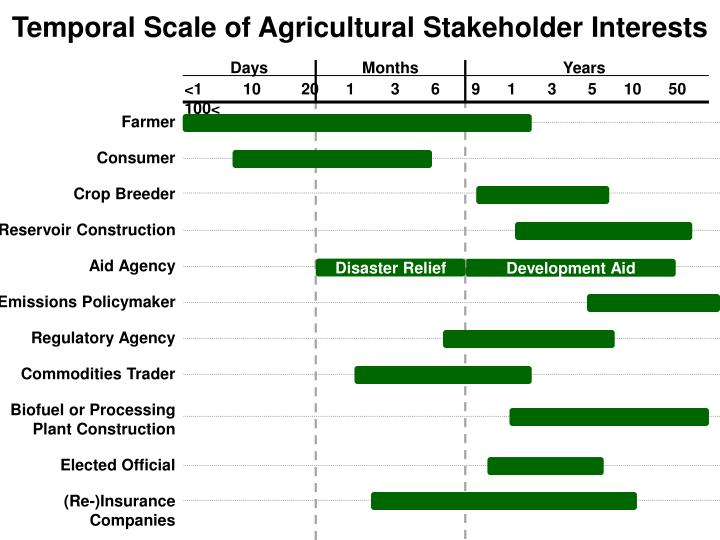 Temporal Scale of Agricultural