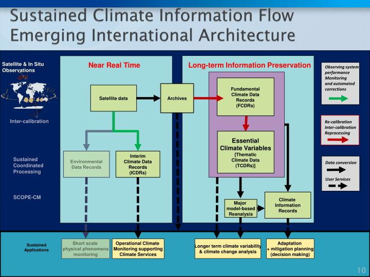 Sustained Climate Information Flow Emerging International Architecture
