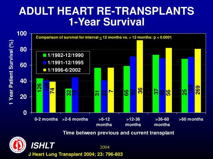 ADULT HEART RE-TRANSPLANTS