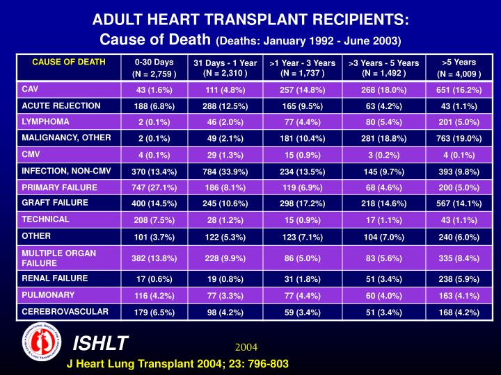 ADULT HEART TRANSPLANT RECIPIENTS: