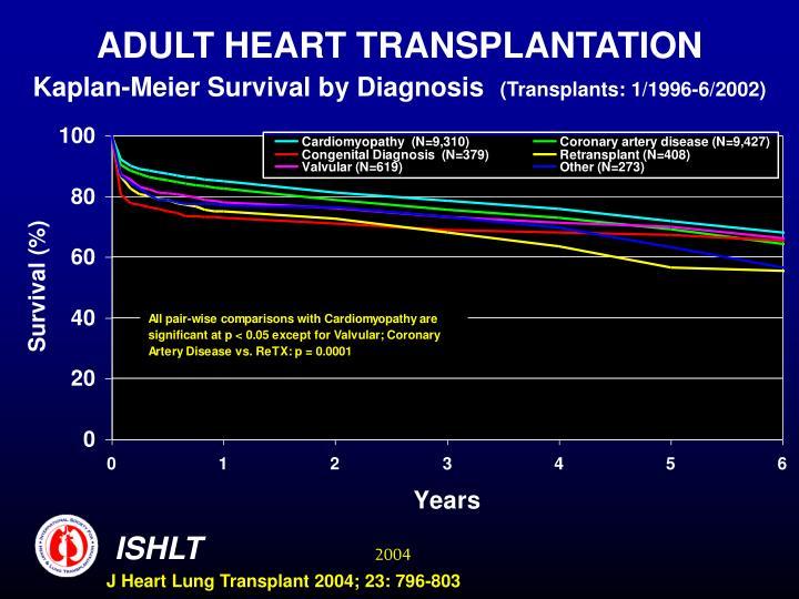 ADULT HEART TRANSPLANTATION