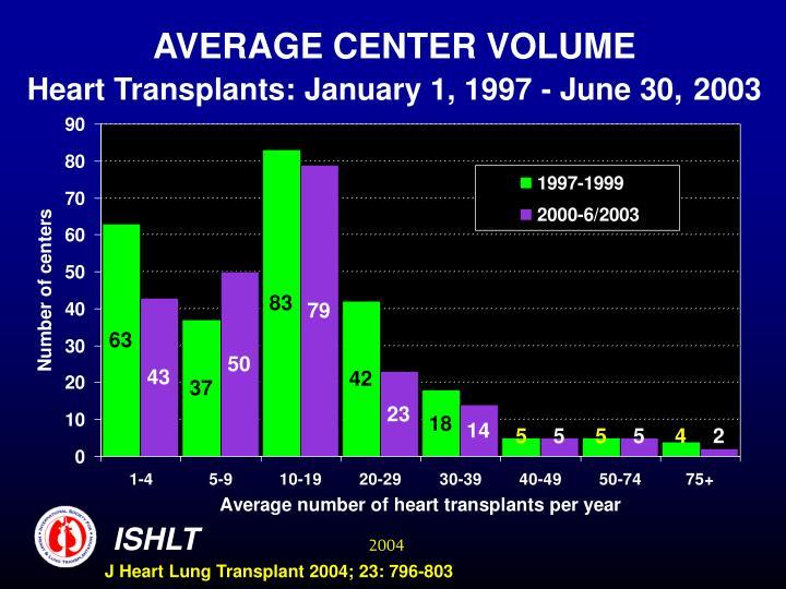 Average center volume heart transplants january 1 1997 june 30 2003