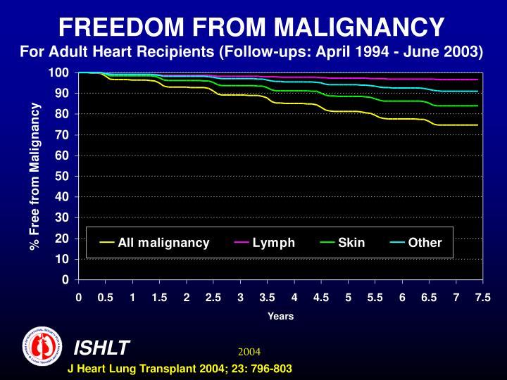 FREEDOM FROM MALIGNANCY