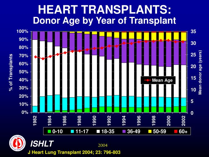 HEART TRANSPLANTS: