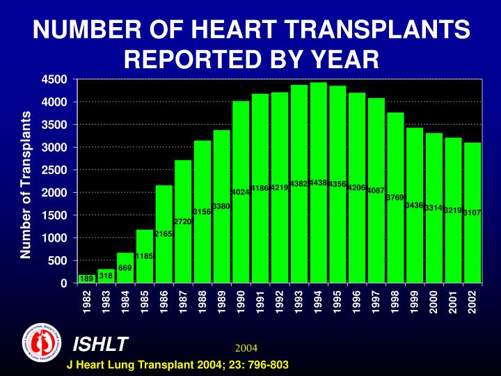 Number of heart transplants reported by year