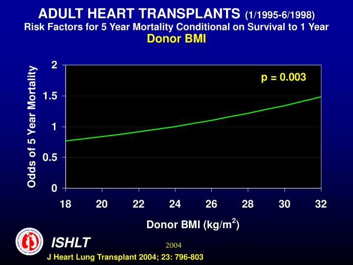 ADULT HEART TRANSPLANTS