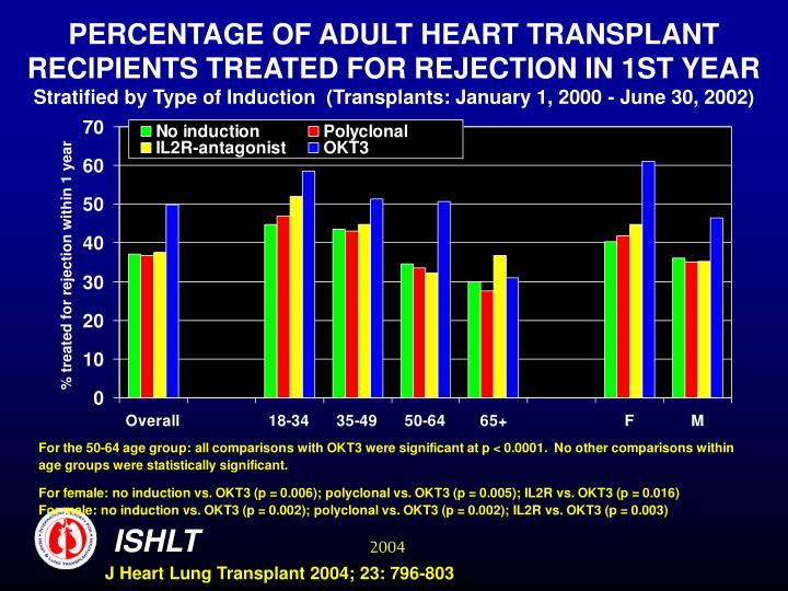 PERCENTAGE OF ADULT HEART TRANSPLANT RECIPIENTS TREATED FOR REJECTION IN 1ST YEAR