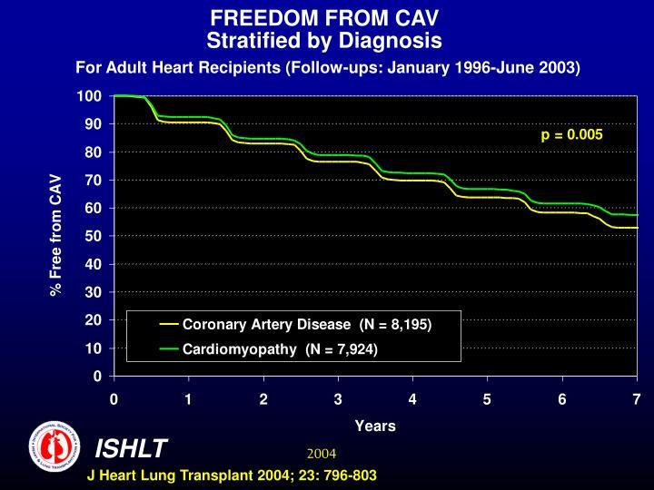 FREEDOM FROM CAV