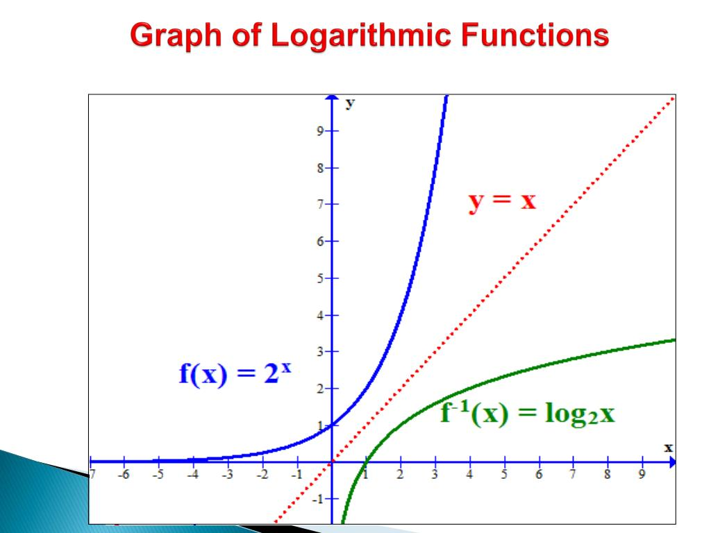 PPT - Logarithmic Functions and Their Graphs PowerPoint