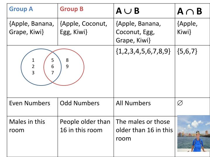 Ppt intersection union venn diagram and number system powerpoint 1 5 8 ccuart Image collections
