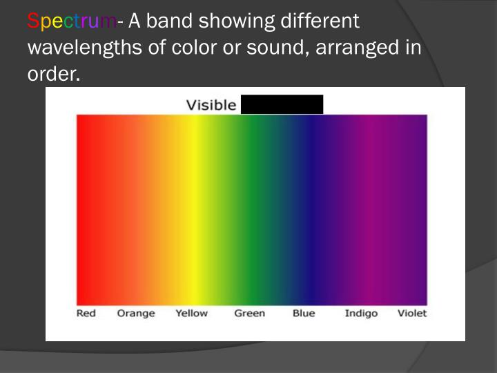 S p e c t r u m a band showing different wavelengths of color or sound arranged in order