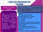 curva de frecuencia de valores