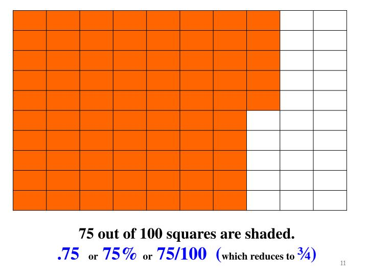 75 out of 100 squares are shaded.