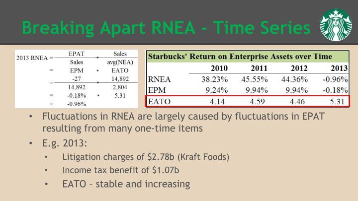 Breaking Apart RNEA - Time Series