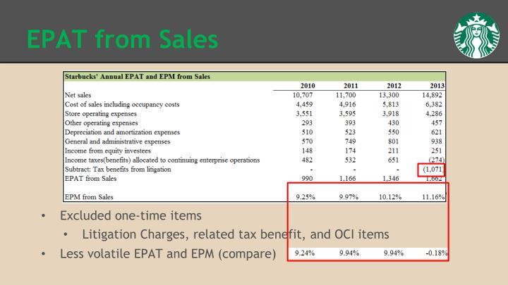 EPAT from Sales