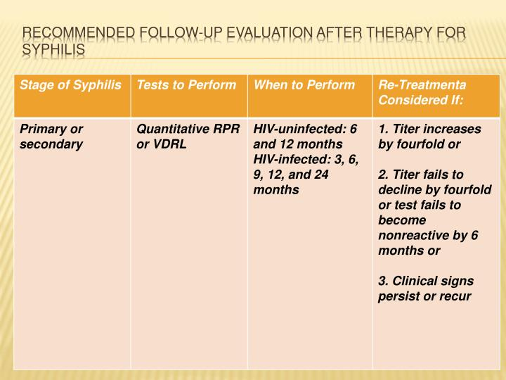Recommended Follow-Up Evaluation after Therapy for Syphilis