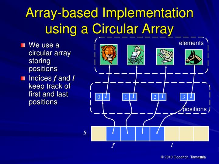 We use a circular array storing positions