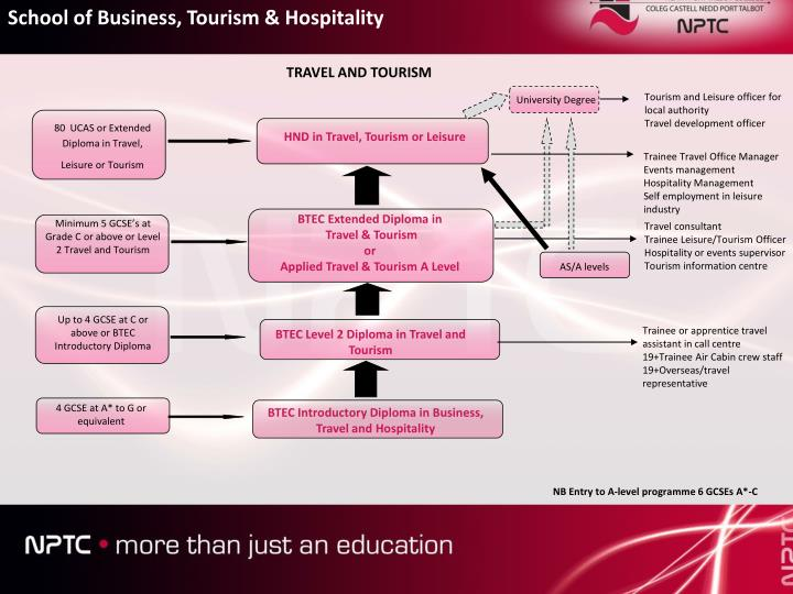 siwes report on hospitality and tourism Scroll down to see the most affordable hospitality management degrees, as well as info on the different types of hospitality management degrees and program accreditation.