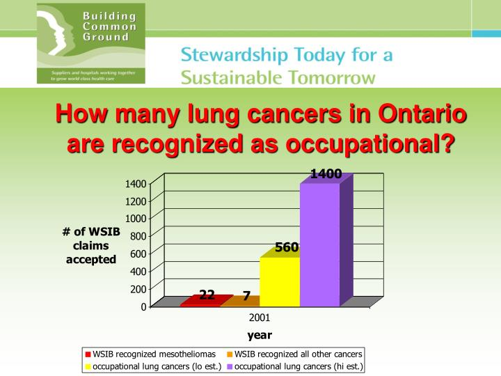 How many lung cancers in Ontario are recognized as occupational?