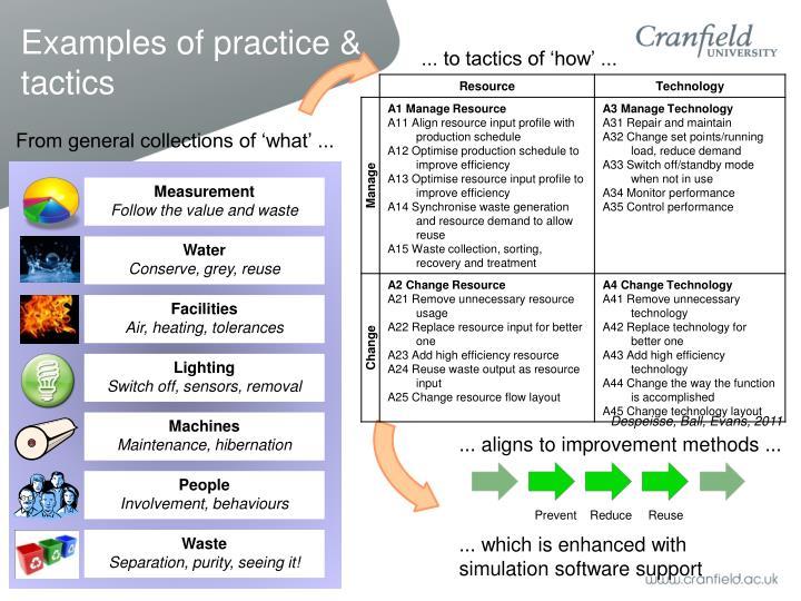 Examples of practice & tactics