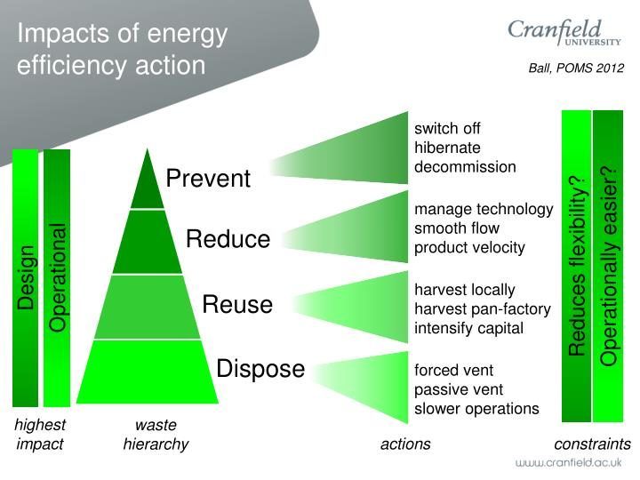 Impacts of energy efficiency action
