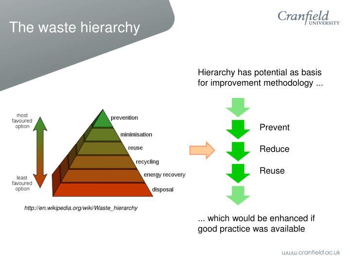 The waste hierarchy