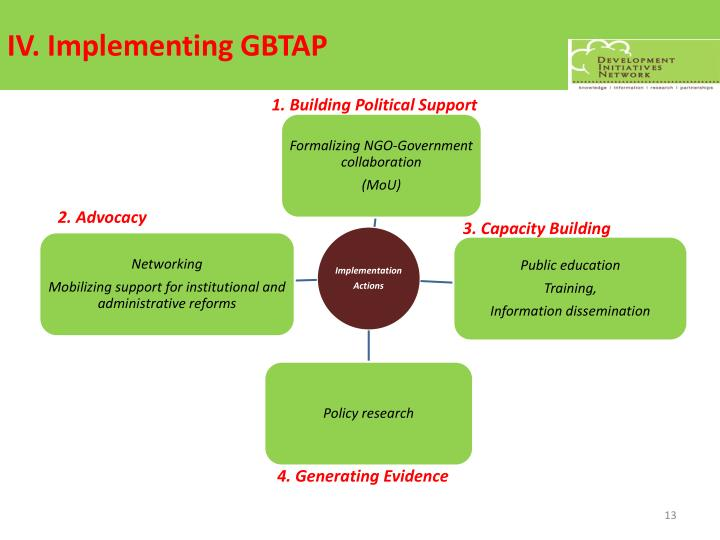 IV. Implementing GBTAP