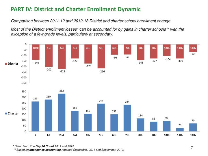PART IV: District and Charter Enrollment Dynamic