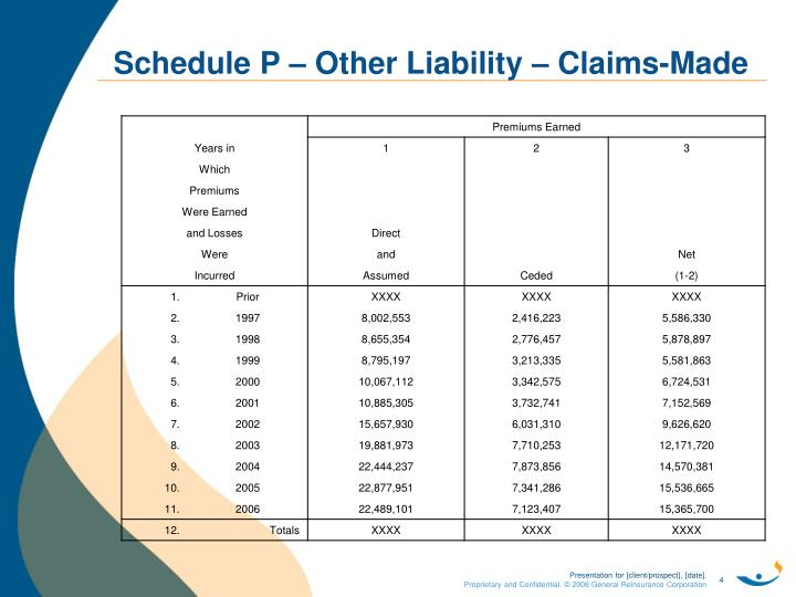 Schedule P – Other Liability – Claims-Made