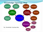 knowledge typology map