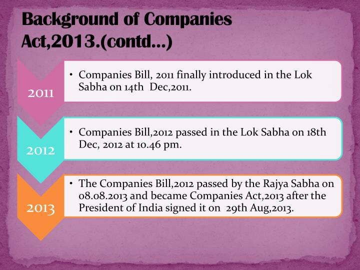 Background of Companies Act,2013.(contd...)